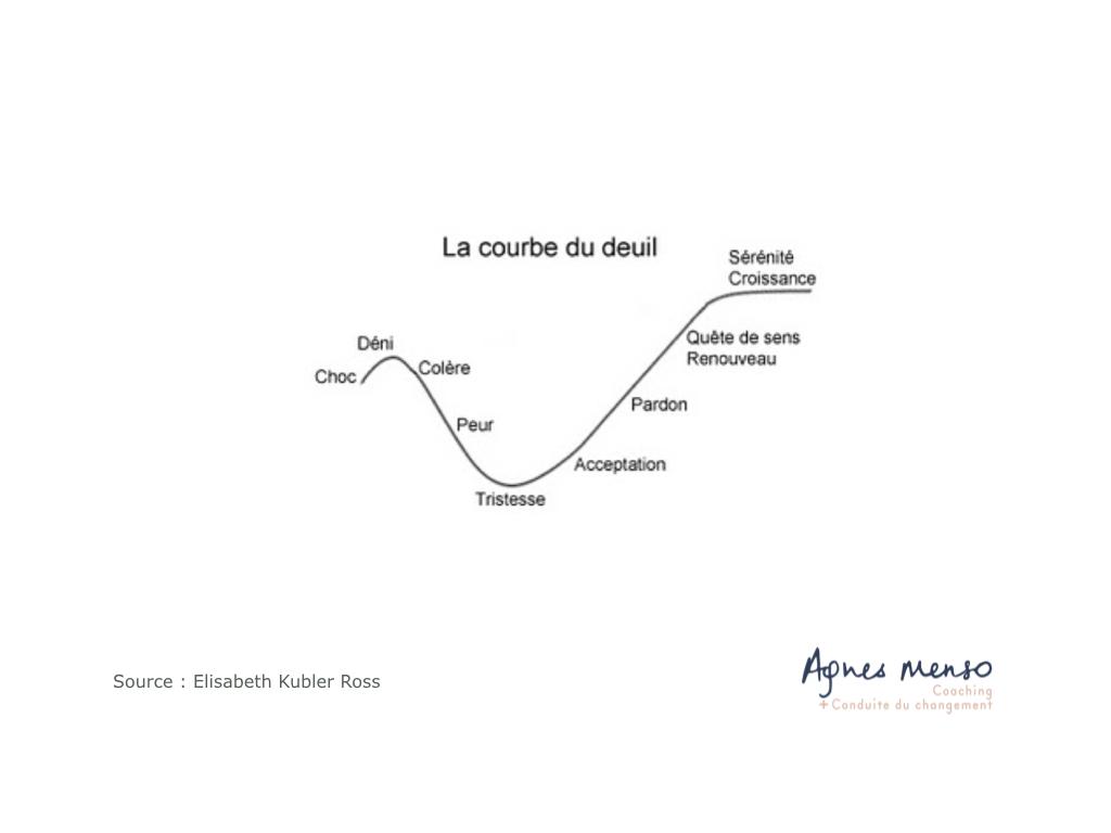 Les étapes de la conduite de changement - La courbe de deuil