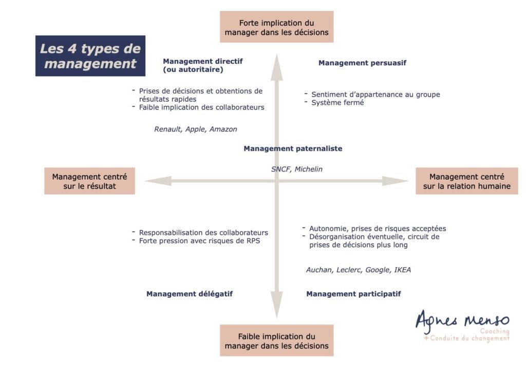 Les différents styles de leadership 2